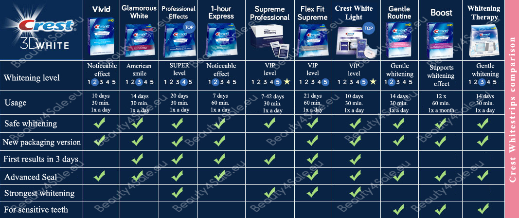crest whitestrips comparison chart 2020